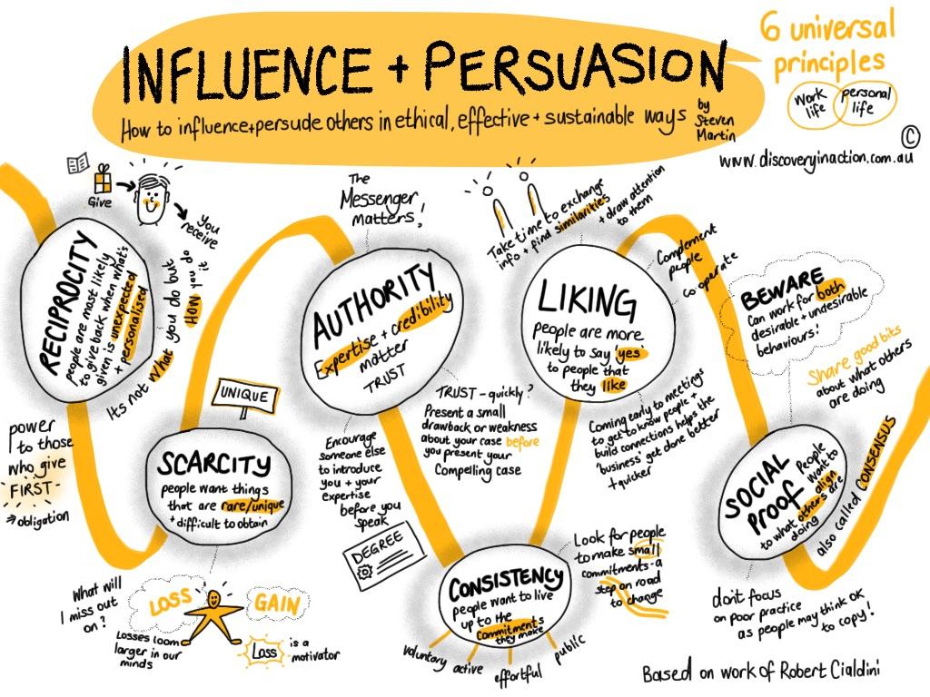 6-persuasion-principles